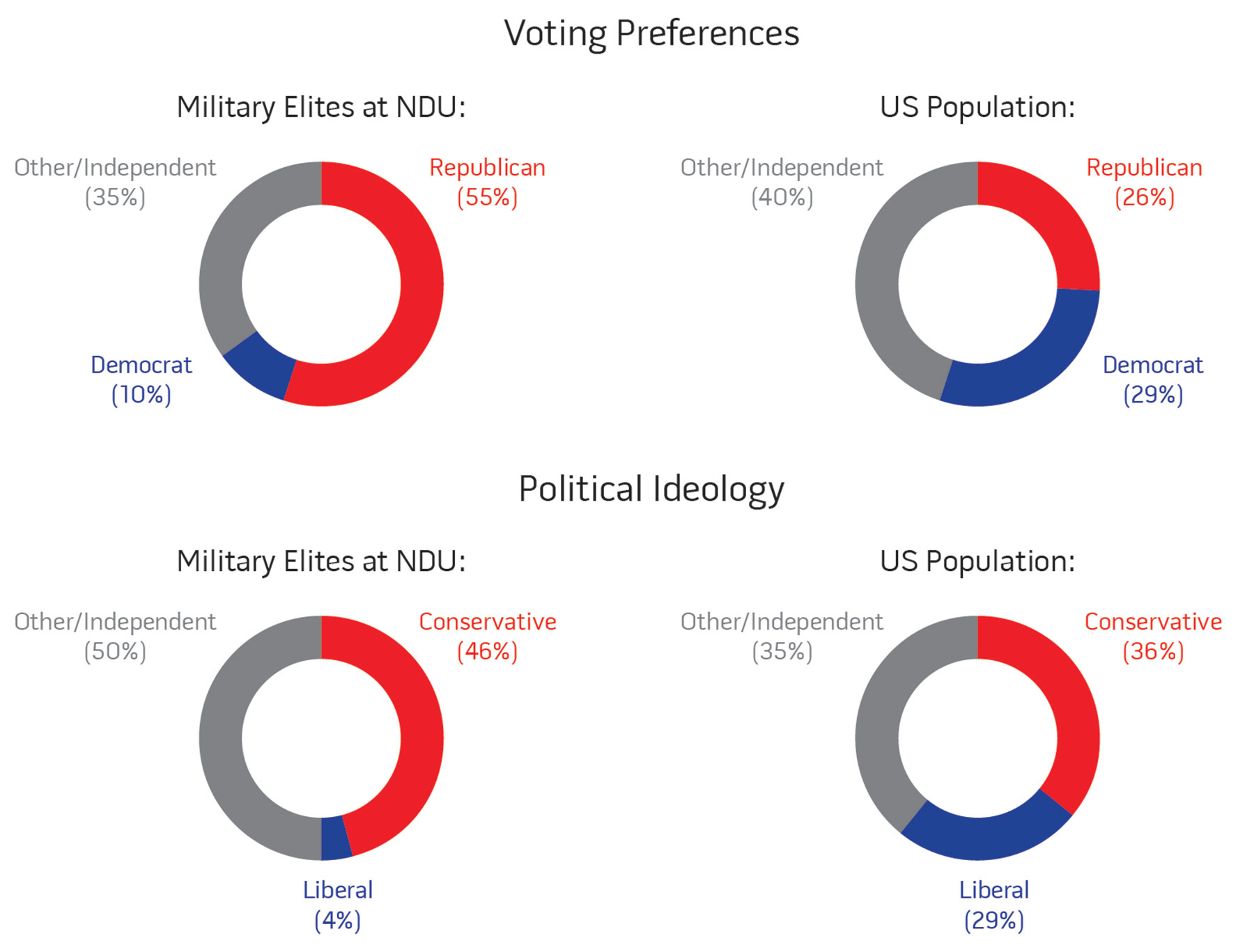 Voting Preferences